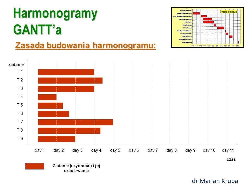 Harmonogramy GANTT'a czas zadanie day 1day 2day 3day 4day 5day 6day 7day 8day 9day 10day 11 T 1 T 2 T 3 T 4 T 5 T 6 T 7 T 8 T 9 Zadanie (czynność) i jej czas trwania Zasada budowania harmonogramu: dr Marian Krupa