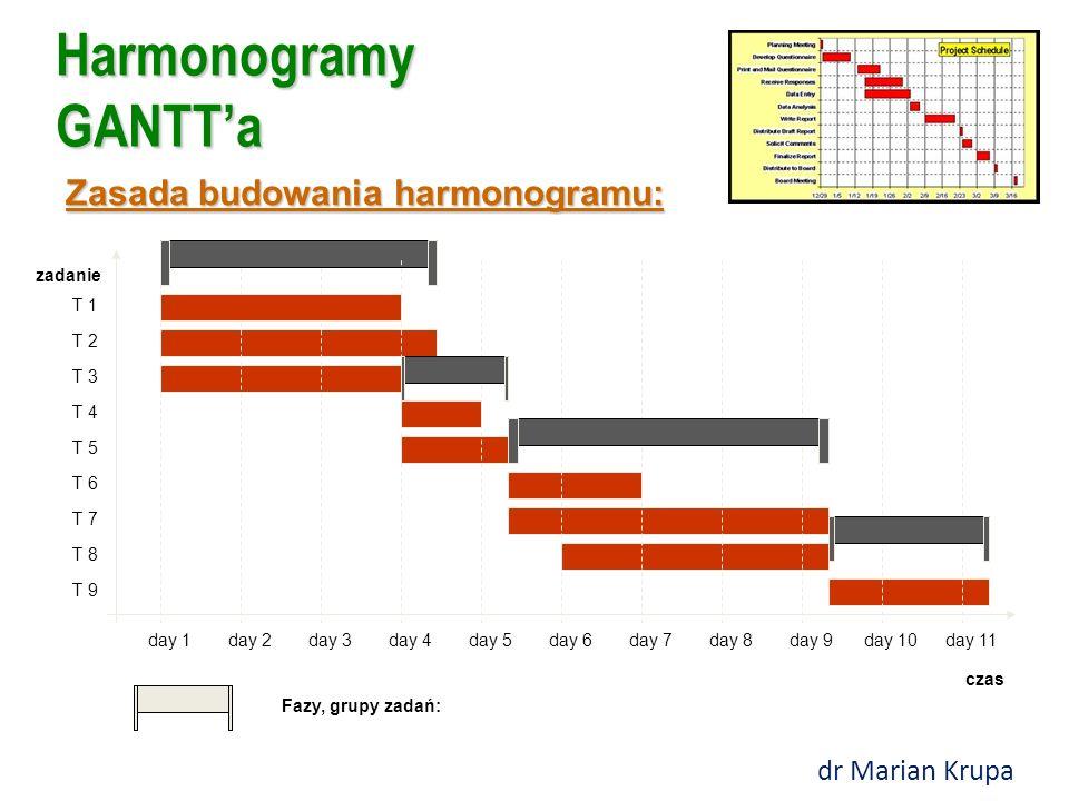 Harmonogramy GANTT'a czas zadanie day 1day 2day 3day 4day 5day 6day 7day 8day 9day 10day 11 T 1 T 2 T 3 T 4 T 5 T 6 T 7 T 8 T 9 Fazy, grupy zadań: Zasada budowania harmonogramu: dr Marian Krupa