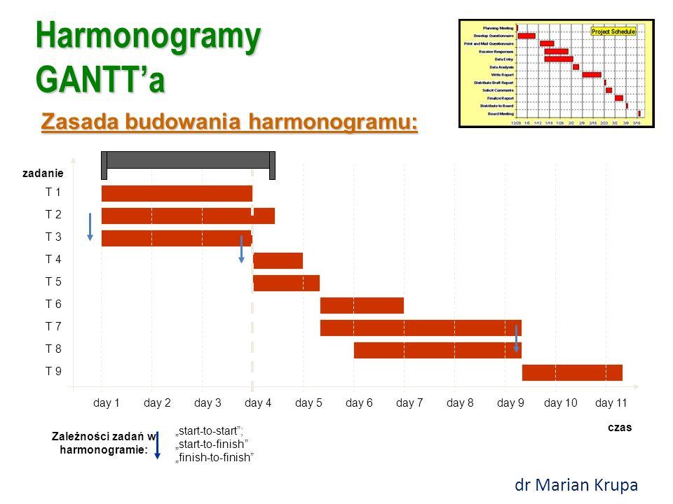 """Harmonogramy GANTT'a Zasada budowania harmonogramu: czas zadanie day 1day 2day 3day 4day 5day 6day 7day 8day 9day 10day 11 T 1 T 2 T 3 T 4 T 5 T 6 T 7 T 8 T 9 """"start-to-start ; """"start-to-finish """"finish-to-finish Zależności zadań w harmonogramie: dr Marian Krupa"""