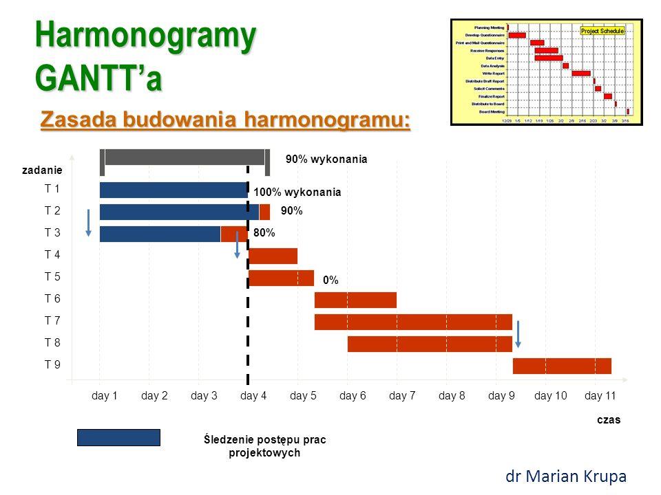 Harmonogramy GANTT'a Zasada budowania harmonogramu: czas zadanie day 1day 2day 3day 4day 5day 6day 7day 8day 9day 10day 11 T 1 T 2 T 3 T 4 T 5 T 6 T 7 T 8 T 9 100% wykonania 90% 80% 0% 90% wykonania Śledzenie postępu prac projektowych dr Marian Krupa