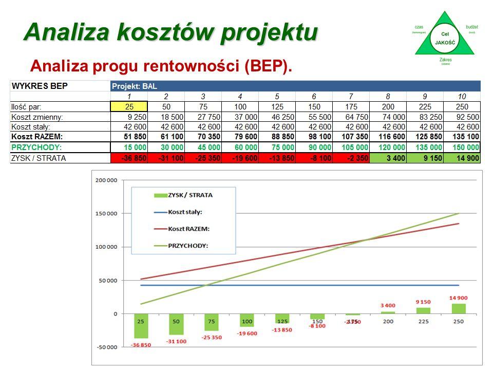 Analiza kosztów projektu dr Marian Krupa Analiza progu rentowności (BEP).