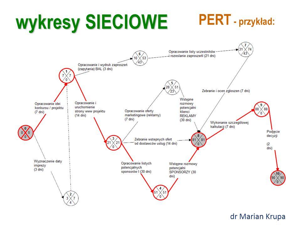 wykresy SIECIOWE PERT - przykład: dr Marian Krupa