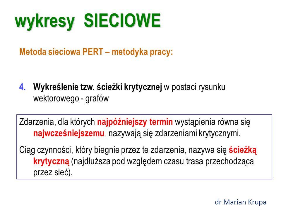 wykresy SIECIOWE Metoda sieciowa PERT – metodyka pracy: 4.Wykreślenie tzw.