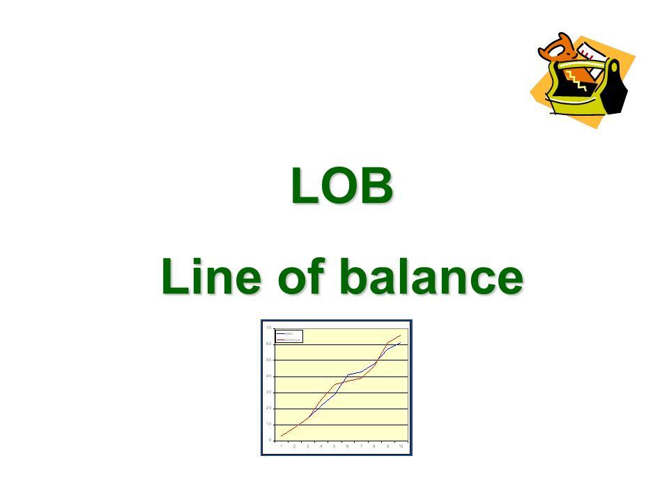 LOB Line of balance