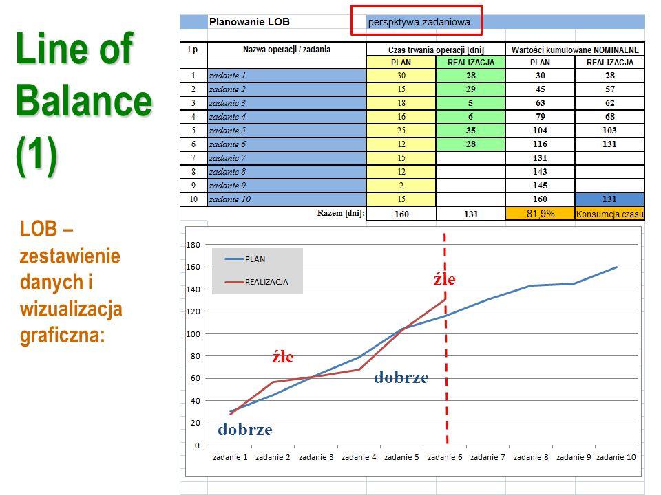 Line of Balance (1) LOB – zestawienie danych i wizualizacja graficzna: dobrze źle dobrze źle