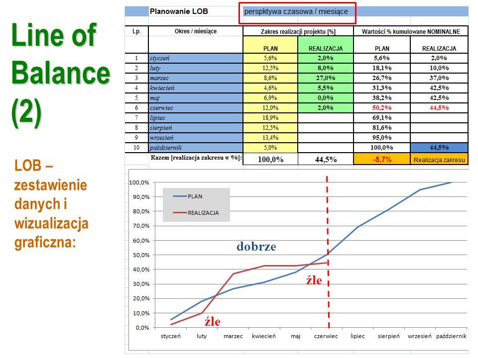 Line of Balance (2) LOB – zestawienie danych i wizualizacja graficzna: źle dobrze źle