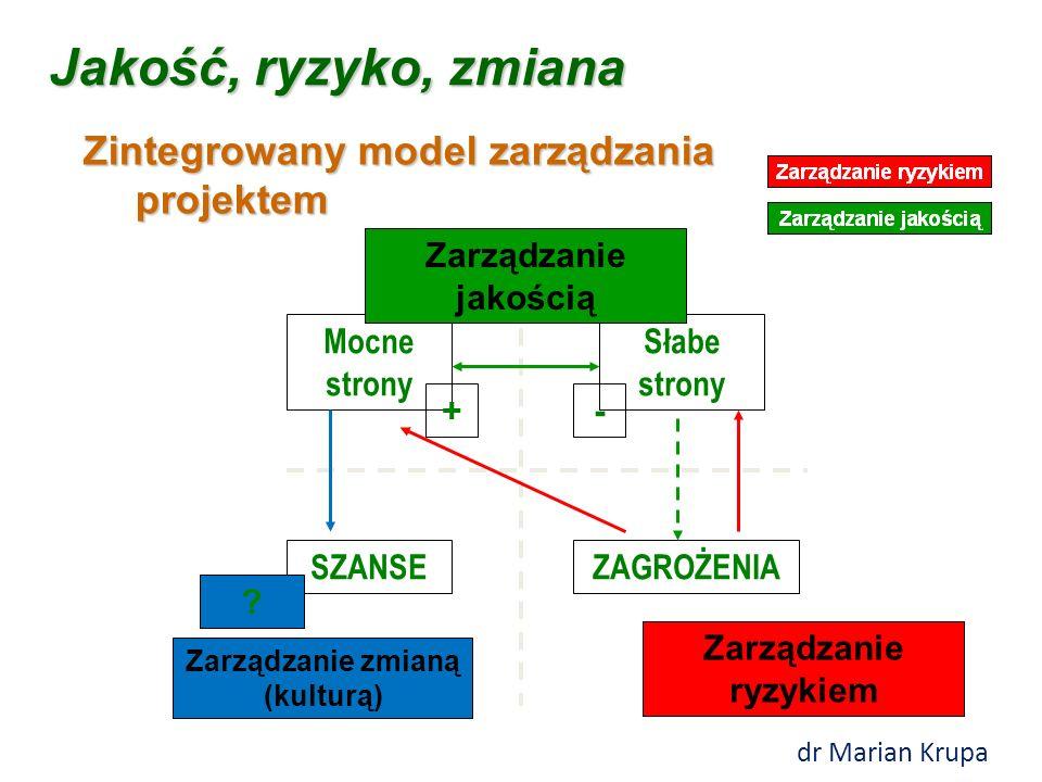 Zintegrowany model zarządzania projektem Jakość, ryzyko, zmiana Mocne strony Słabe strony SZANSEZAGROŻENIA Zarządzanie jakością Zarządzanie ryzykiem .