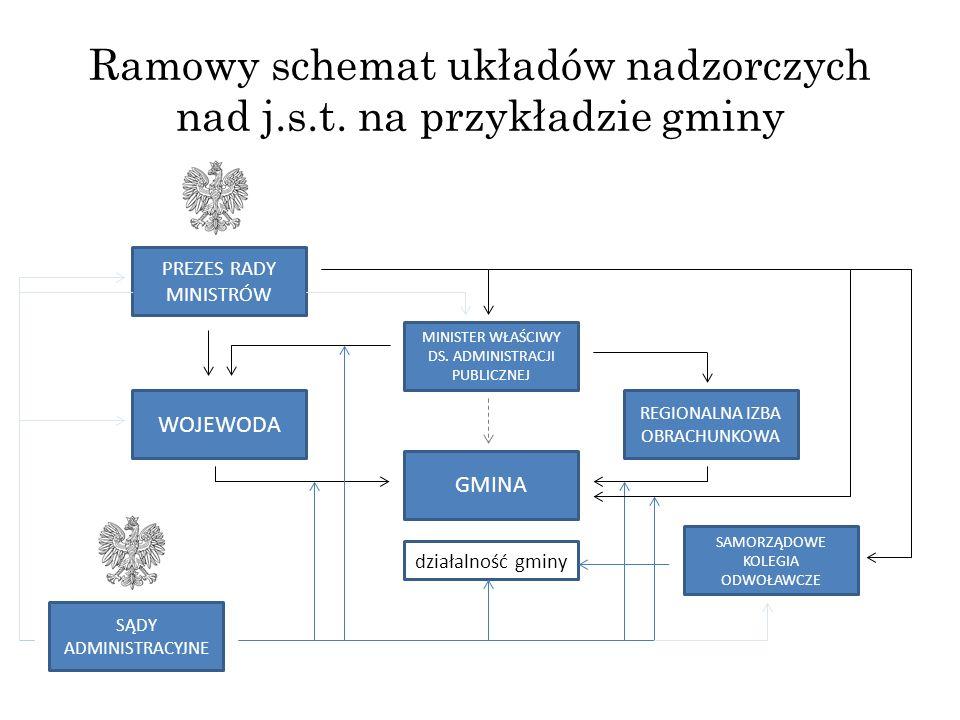 Ramowy schemat układów nadzorczych nad j.s.t. na przykładzie gminy