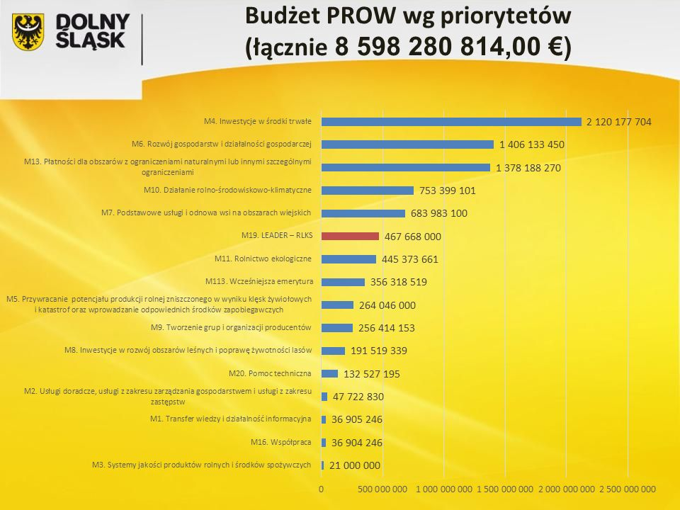 Budżet PROW wg priorytetów