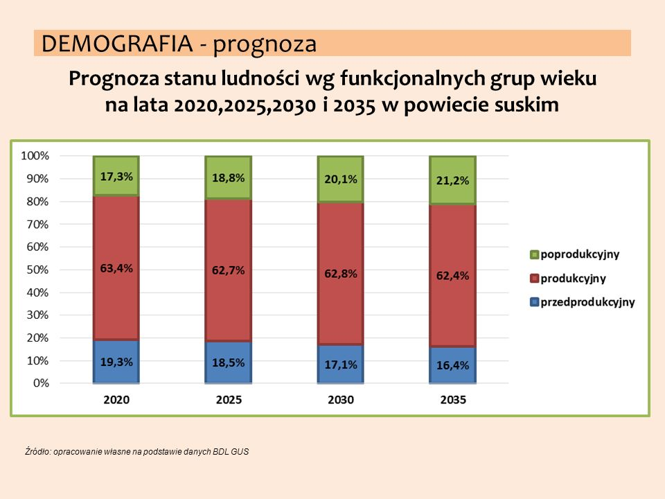 DEMOGRAFIA - prognoza Prognoza stanu ludności wg funkcjonalnych grup wieku na lata 2020,2025,2030 i 2035 w powiecie suskim.