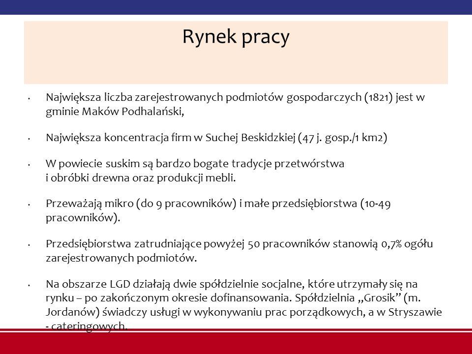 Rynek pracy Największa liczba zarejestrowanych podmiotów gospodarczych (1821) jest w gminie Maków Podhalański,