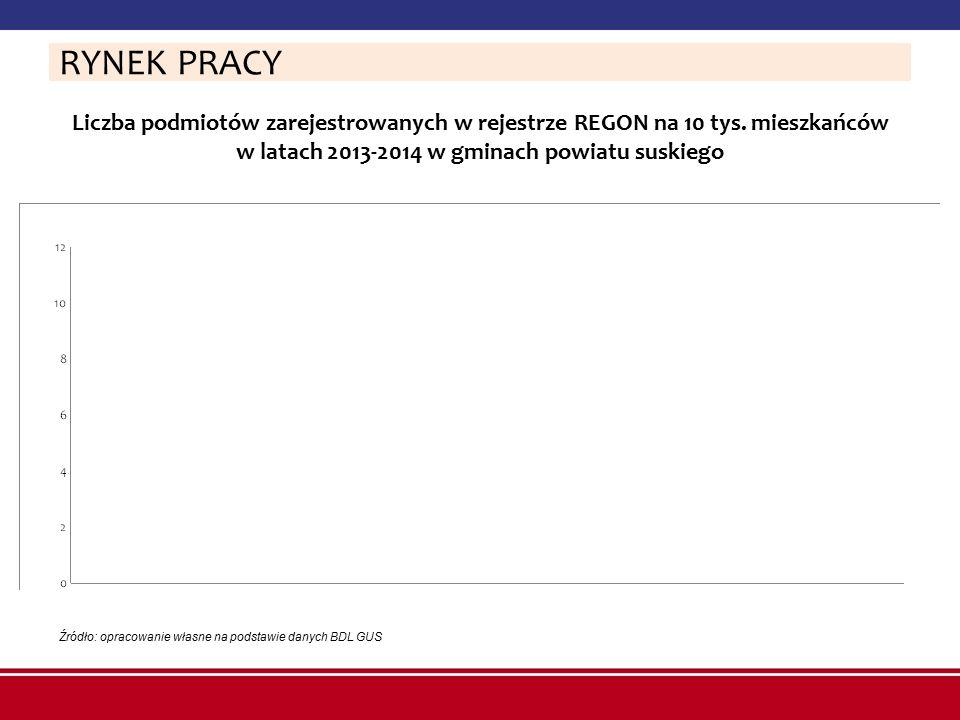 RYNEK PRACY Liczba podmiotów zarejestrowanych w rejestrze REGON na 10 tys. mieszkańców w latach 2013-2014 w gminach powiatu suskiego.