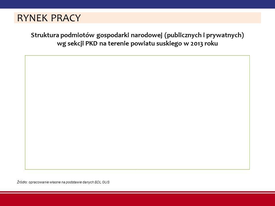 RYNEK PRACY Struktura podmiotów gospodarki narodowej (publicznych i prywatnych) wg sekcji PKD na terenie powiatu suskiego w 2013 roku.
