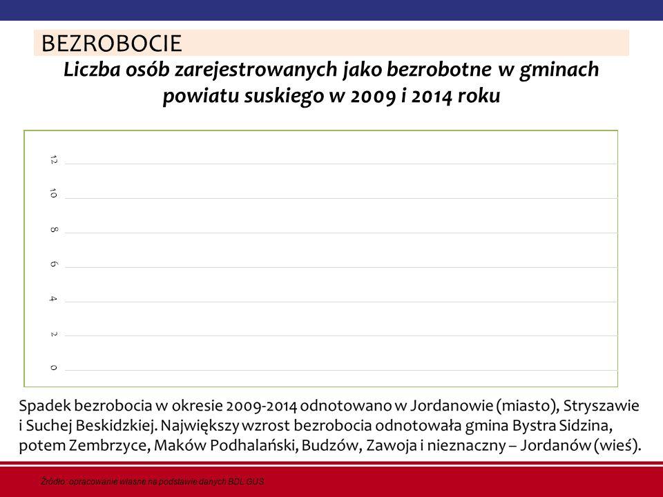 BEZROBOCIE Liczba osób zarejestrowanych jako bezrobotne w gminach powiatu suskiego w 2009 i 2014 roku.