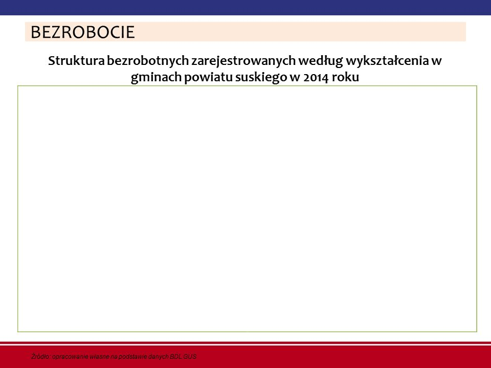BEZROBOCIE Struktura bezrobotnych zarejestrowanych według wykształcenia w gminach powiatu suskiego w 2014 roku.