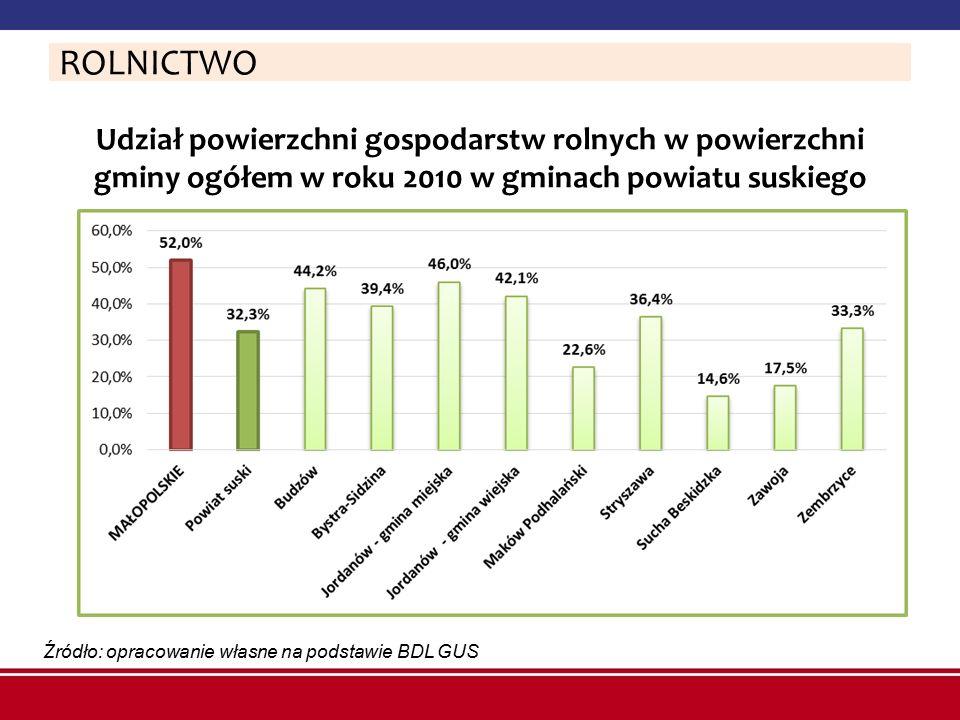 ROLNICTWO Udział powierzchni gospodarstw rolnych w powierzchni gminy ogółem w roku 2010 w gminach powiatu suskiego.