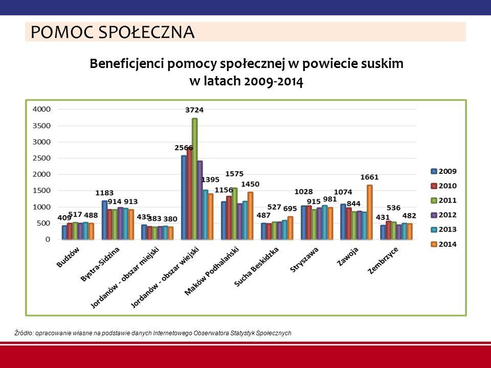 Beneficjenci pomocy społecznej w powiecie suskim w latach 2009-2014