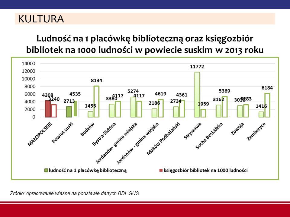 KULTURA Ludność na 1 placówkę biblioteczną oraz księgozbiór bibliotek na 1000 ludności w powiecie suskim w 2013 roku.