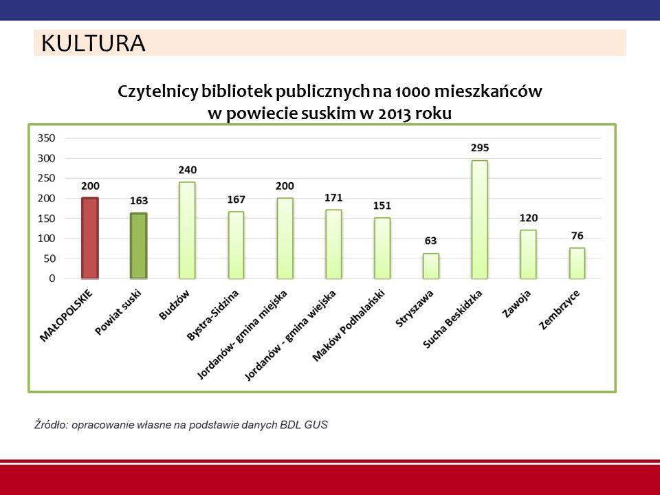 KULTURA Czytelnicy bibliotek publicznych na 1000 mieszkańców w powiecie suskim w 2013 roku