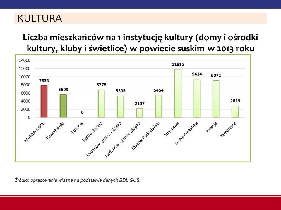 KULTURA Liczba mieszkańców na 1 instytucję kultury (domy i ośrodki kultury, kluby i świetlice) w powiecie suskim w 2013 roku.