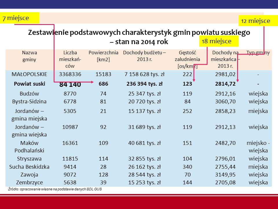 7 miejsce 12 miejsce. Zestawienie podstawowych charakterystyk gmin powiatu suskiego – stan na 2014 rok.
