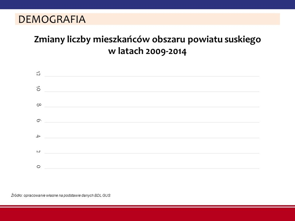 Zmiany liczby mieszkańców obszaru powiatu suskiego w latach 2009-2014