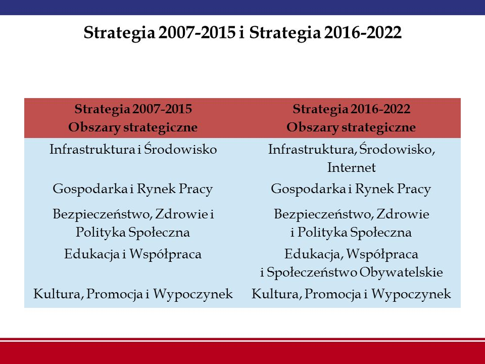 Strategia 2007-2015 i Strategia 2016-2022