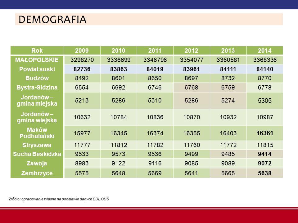 Liczba mieszkańców gmin powiatu suskiego w latach 2006-2013