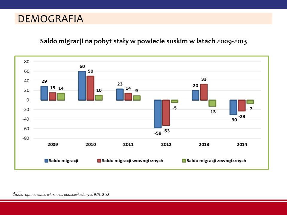 Saldo migracji na pobyt stały w powiecie suskim w latach 2009-2013