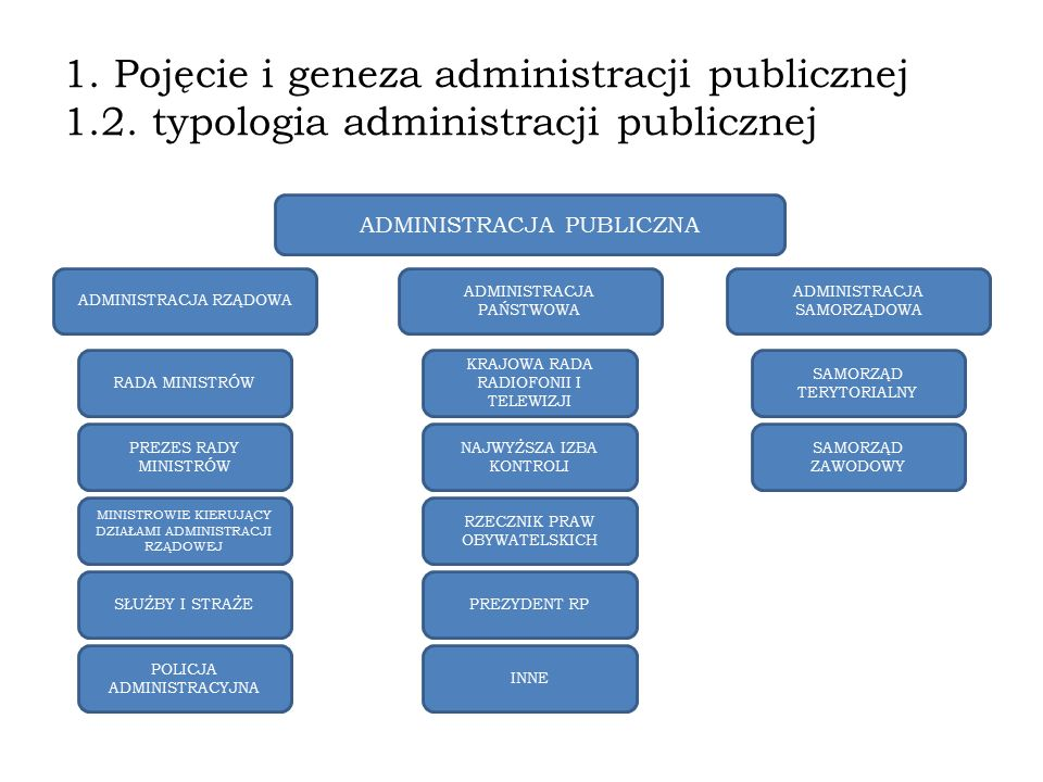 1. Pojęcie i geneza administracji publicznej 1. 2