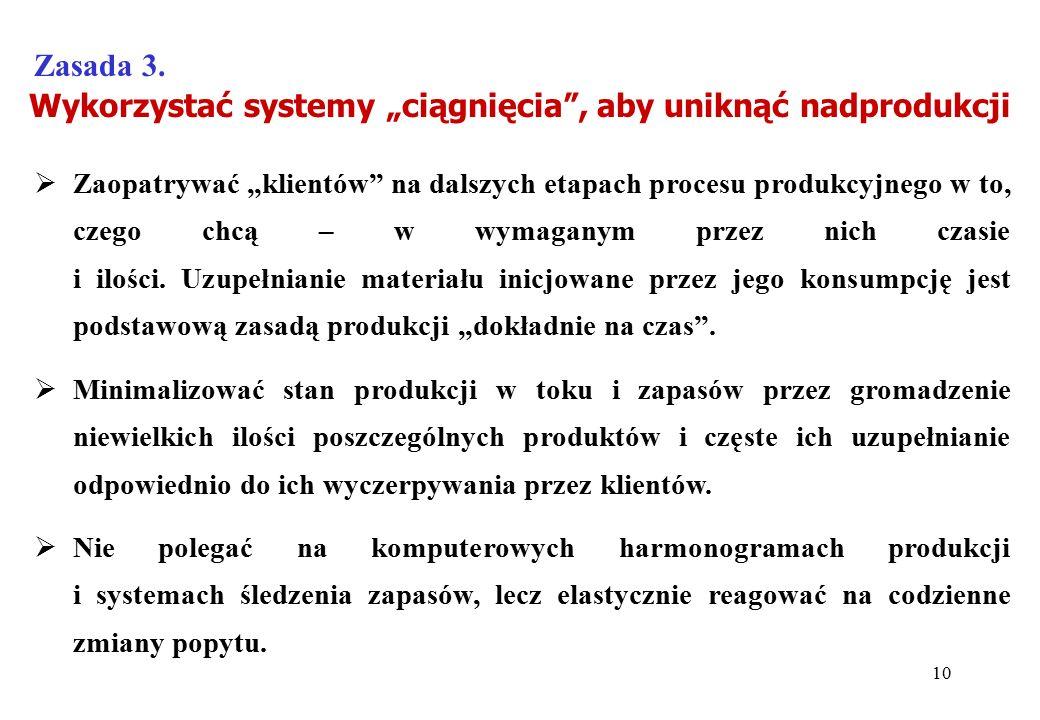"""Wykorzystać systemy """"ciągnięcia , aby uniknąć nadprodukcji"""