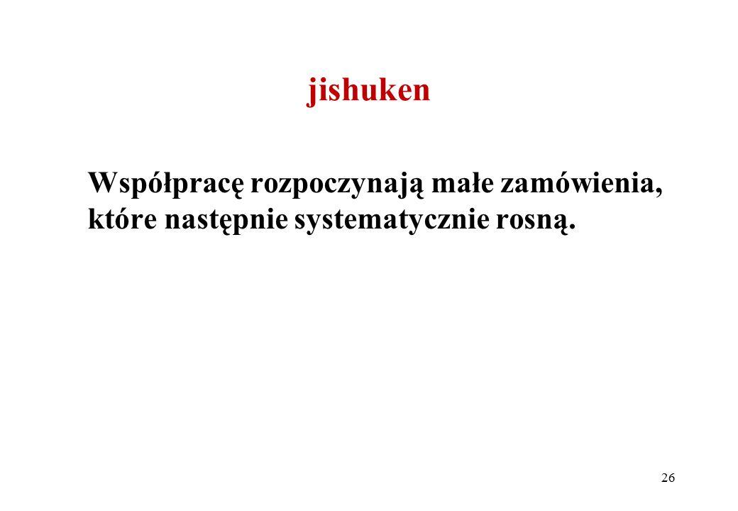 jishuken Współpracę rozpoczynają małe zamówienia, które następnie systematycznie rosną.