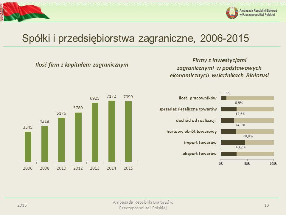 Spółki i przedsiębiorstwa zagraniczne, 2006-2015