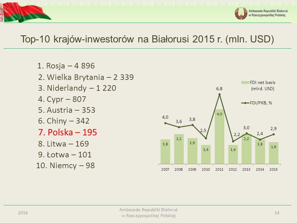 Top-10 krajów-inwestorów na Białorusi 2015 r. (mln. USD)