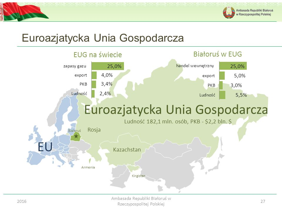 Euroazjatycka Unia Gospodarcza