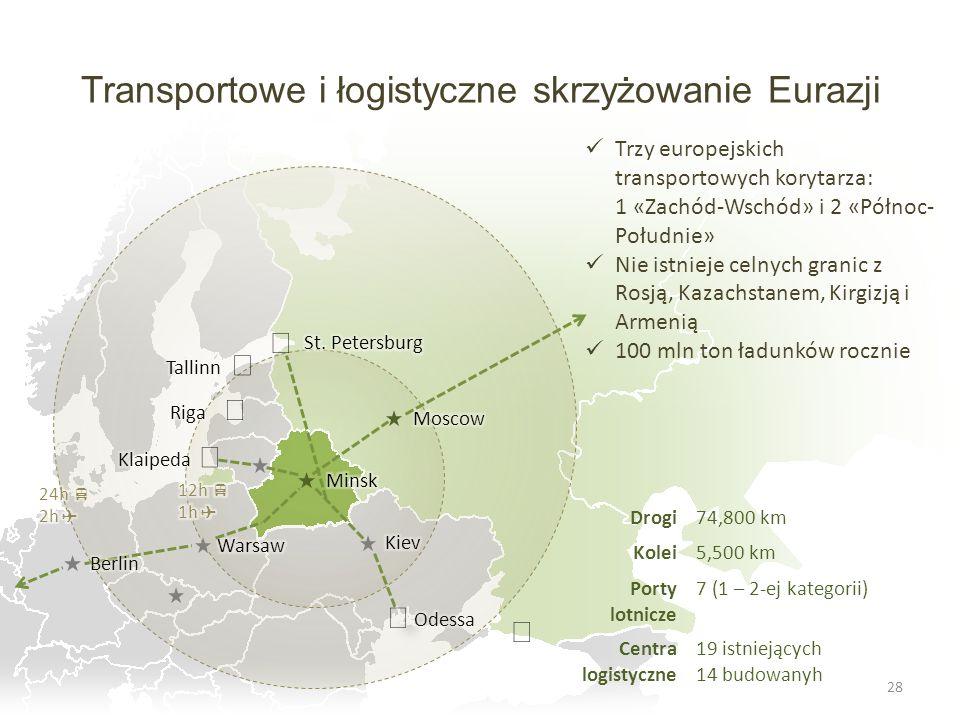 Transportowe i łogistyczne skrzyżowanie Eurazji