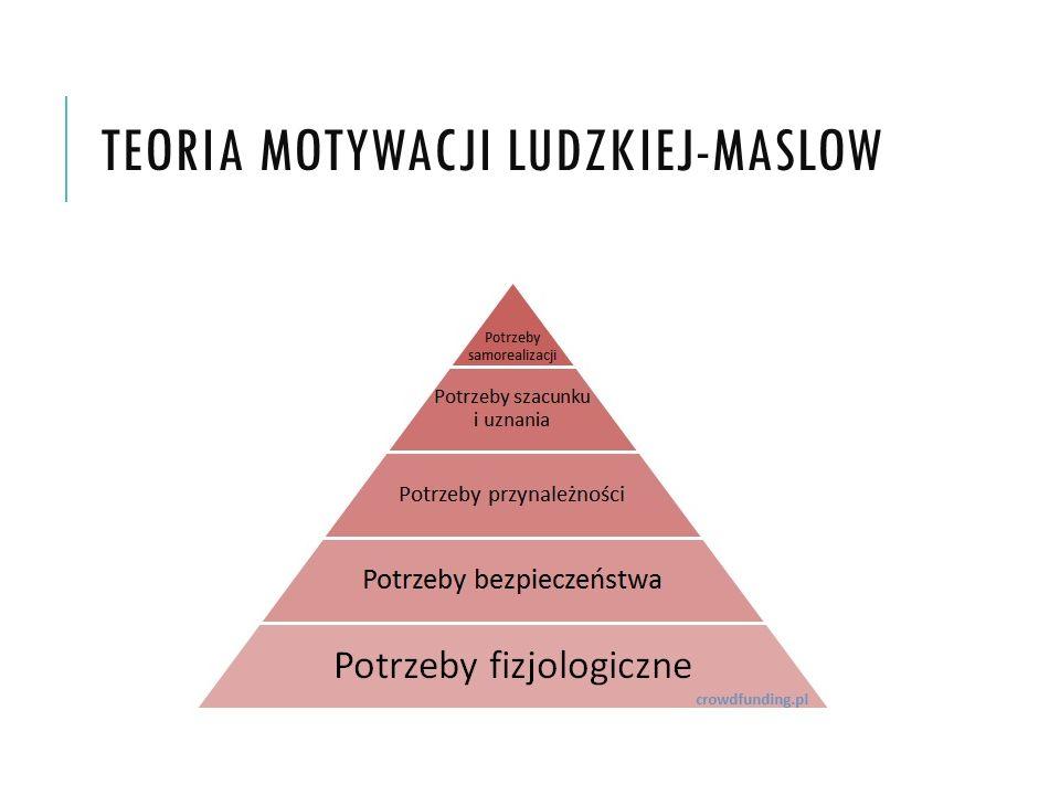 Teoria motywacji ludzkiej-Maslow