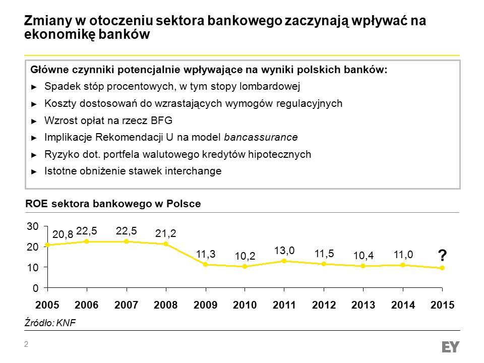 Zmiany w otoczeniu sektora bankowego zaczynają wpływać na ekonomikę banków