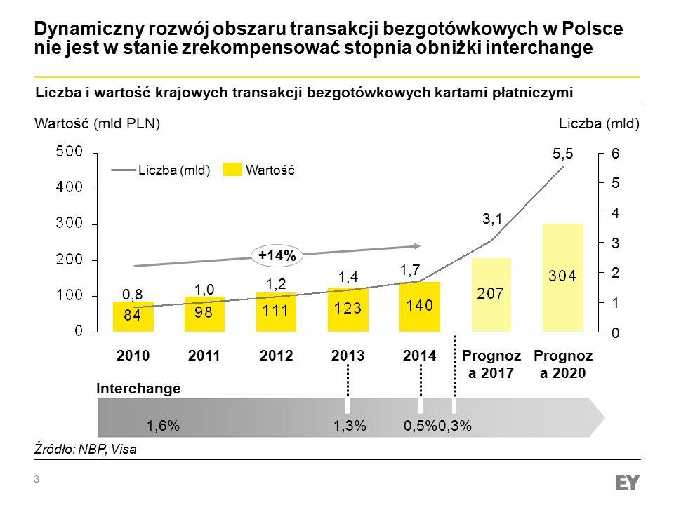 Dynamiczny rozwój obszaru transakcji bezgotówkowych w Polsce nie jest w stanie zrekompensować stopnia obniżki interchange