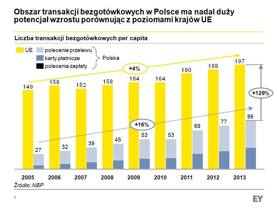 Obszar transakcji bezgotówkowych w Polsce ma nadal duży potencjał wzrostu porównując z poziomami krajów UE