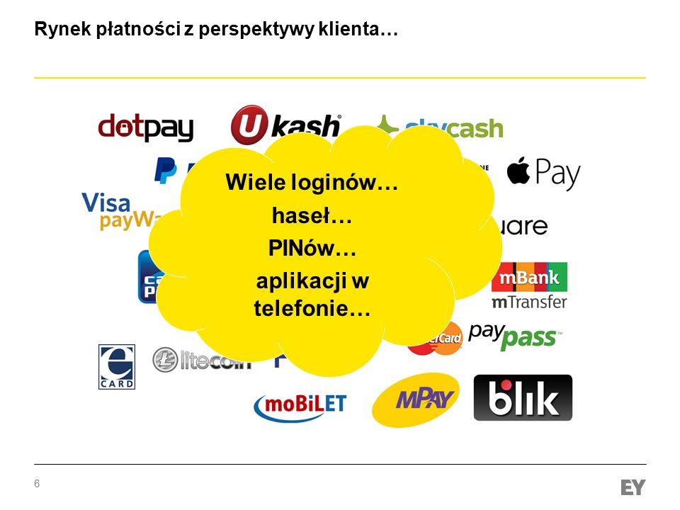 Rynek płatności z perspektywy klienta…