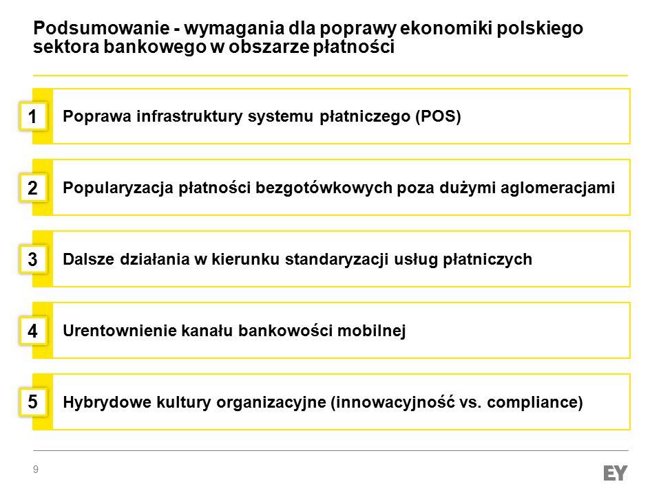 Podsumowanie - wymagania dla poprawy ekonomiki polskiego sektora bankowego w obszarze płatności