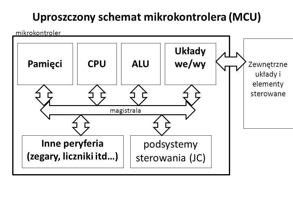 Uproszczony schemat mikrokontrolera (MCU)