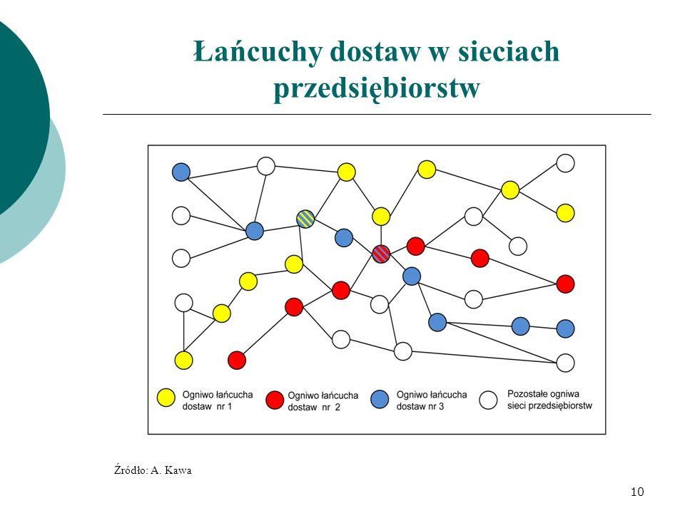 Łańcuchy dostaw w sieciach przedsiębiorstw