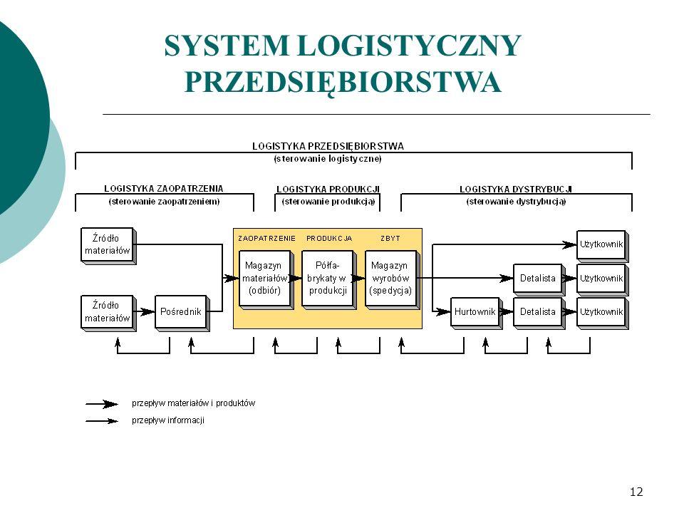 SYSTEM LOGISTYCZNY PRZEDSIĘBIORSTWA