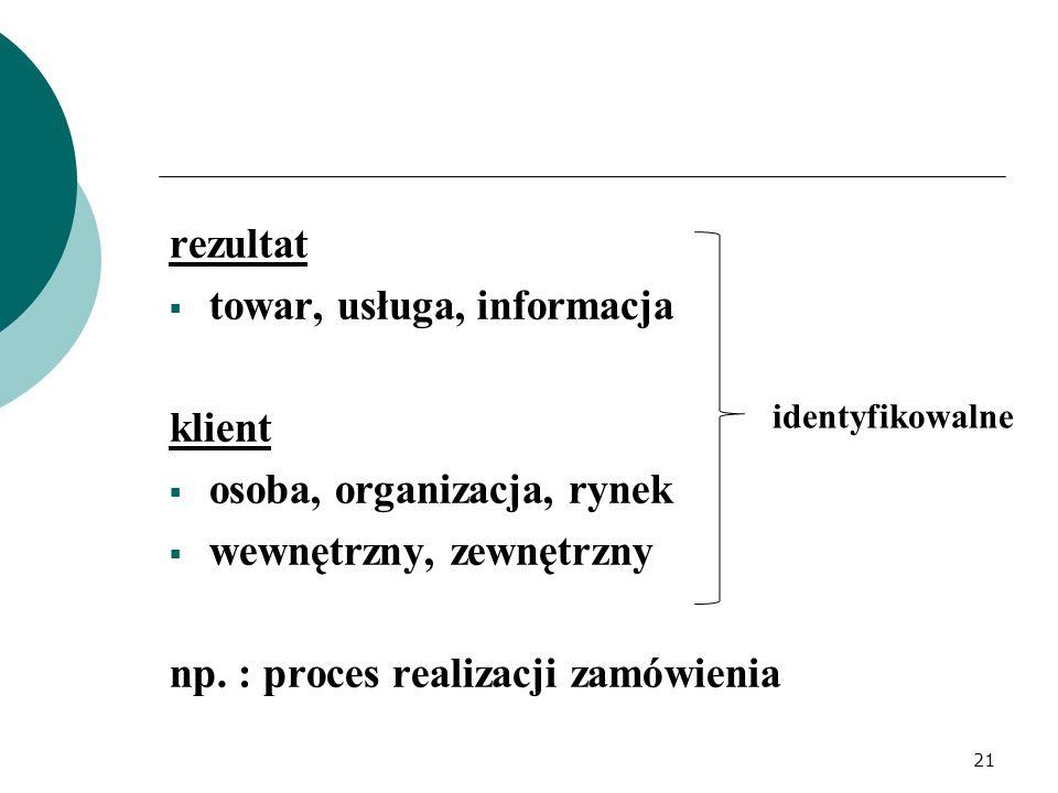 towar, usługa, informacja klient osoba, organizacja, rynek