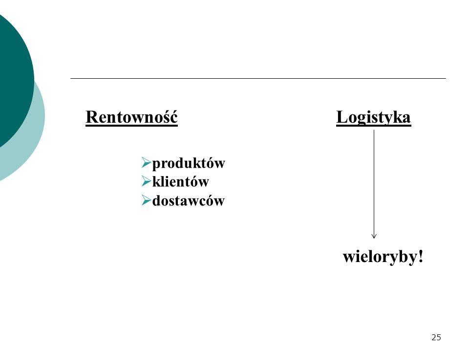 Rentowność Logistyka produktów klientów dostawców wieloryby!