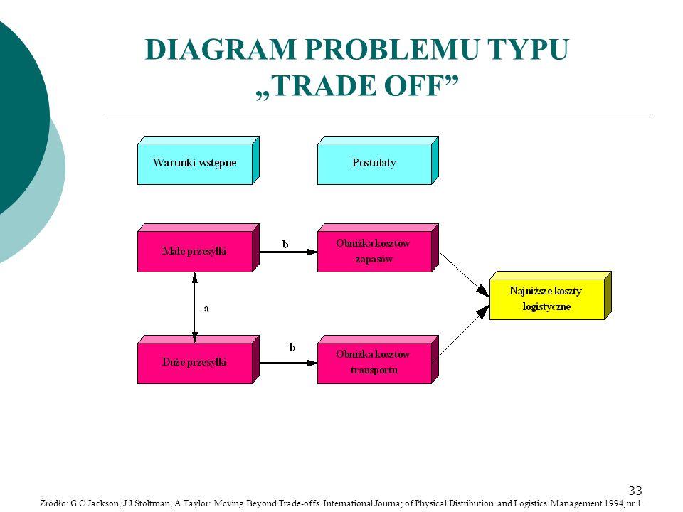"""DIAGRAM PROBLEMU TYPU """"TRADE OFF"""