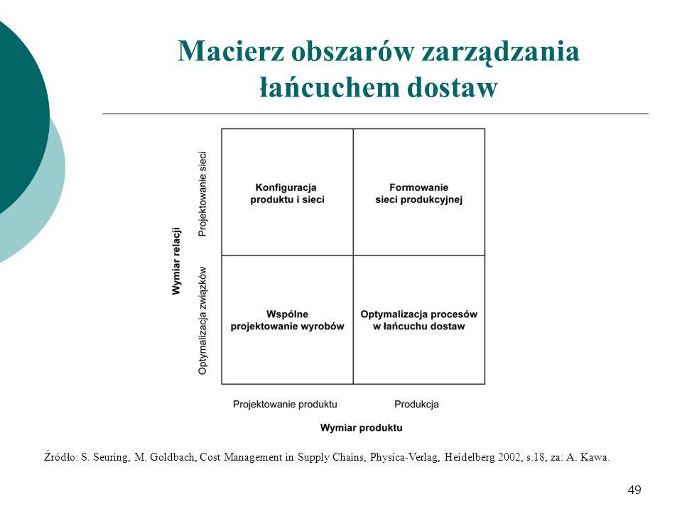 Macierz obszarów zarządzania łańcuchem dostaw