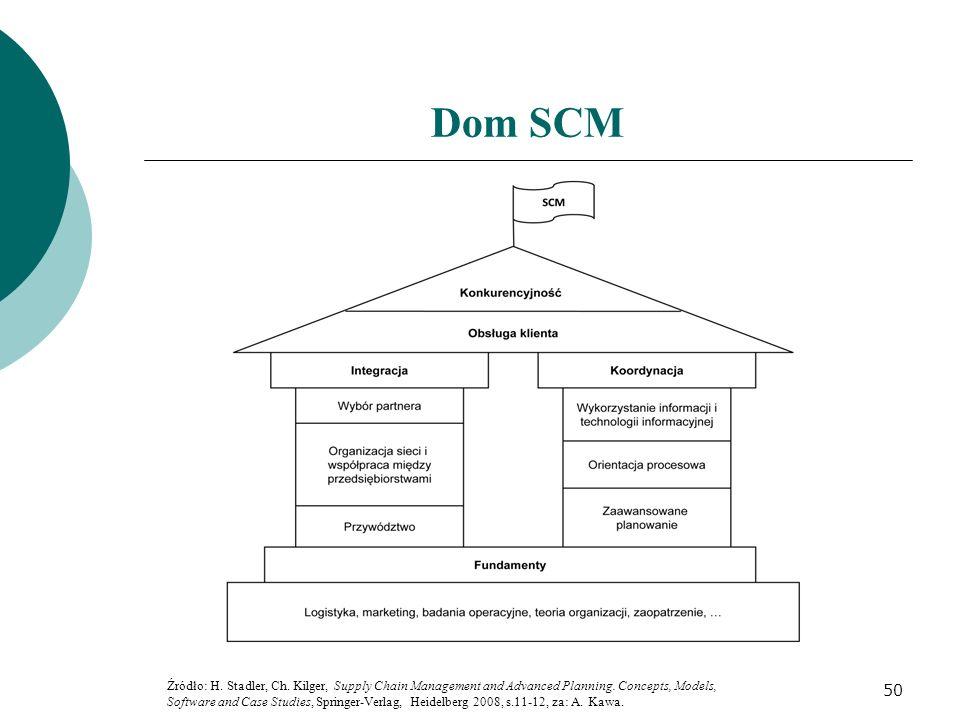 Dom SCM Źródło: H. Stadler, Ch. Kilger, Supply Chain Management and Advanced Planning. Concepts, Models,